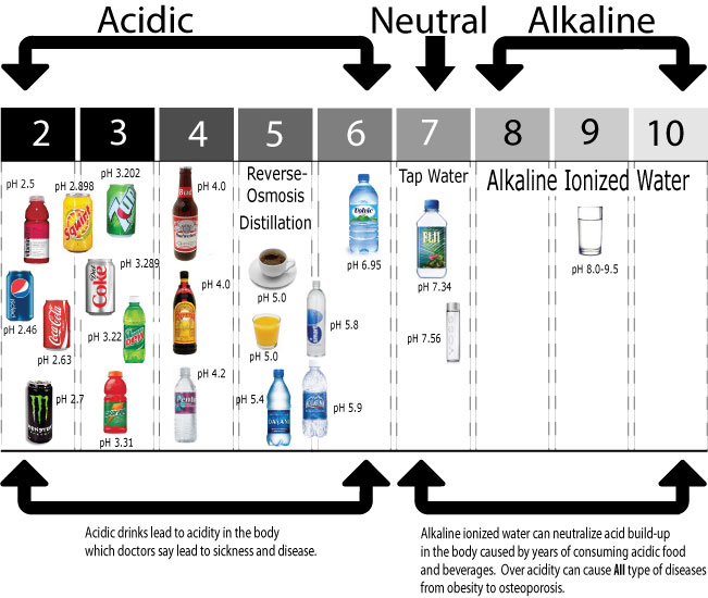 Why Drink Ionized Alkaline Water