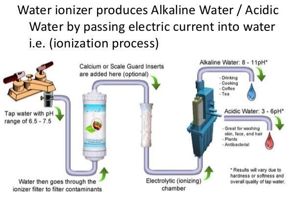 what is ionized alkaline water